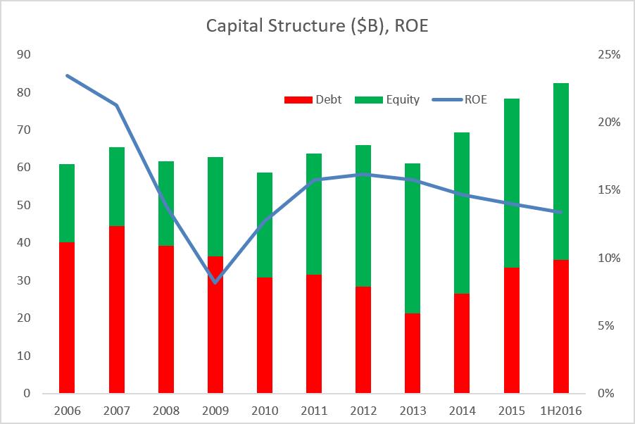 Analyst Coverage: U.S. Bancorp (NYSE:USB)