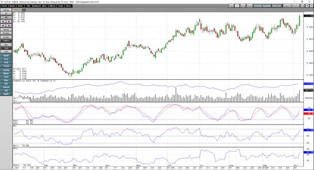 Natural Gas Continues To Make Higher Highs