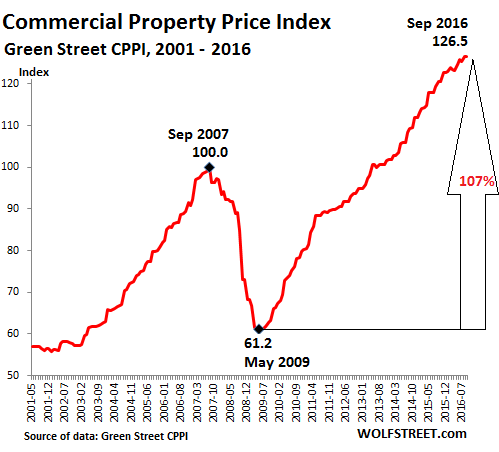 us-commercial-property-index-greenstreet-2016-09