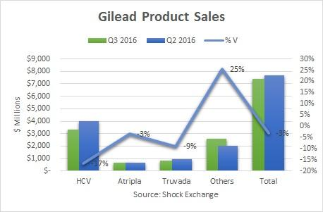 Dubuque Bank Trust Co buys $4491652 stake in Gilead Sciences (GILD)
