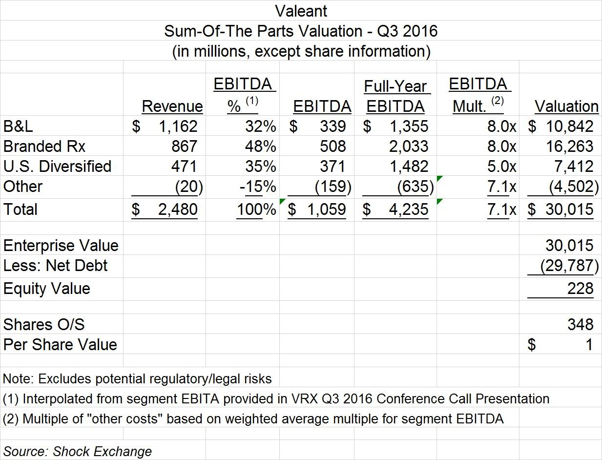 Analysts showing optimistic trends for: Valeant Pharmaceuticals International, Inc. (NYSE:VRX)