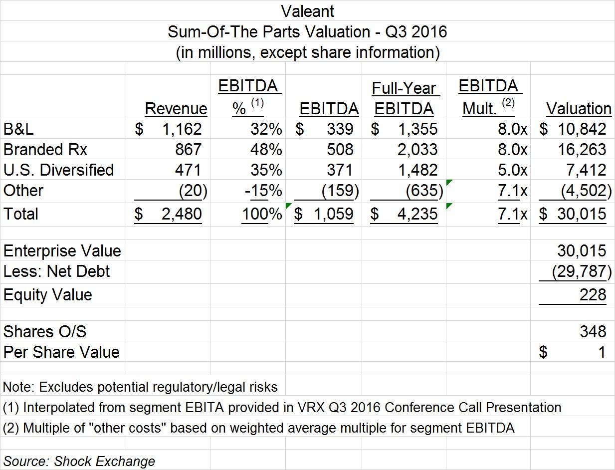 Valeant Pharmaceuticals International, Inc.'s (VRX): Stock in the Trader's Radar