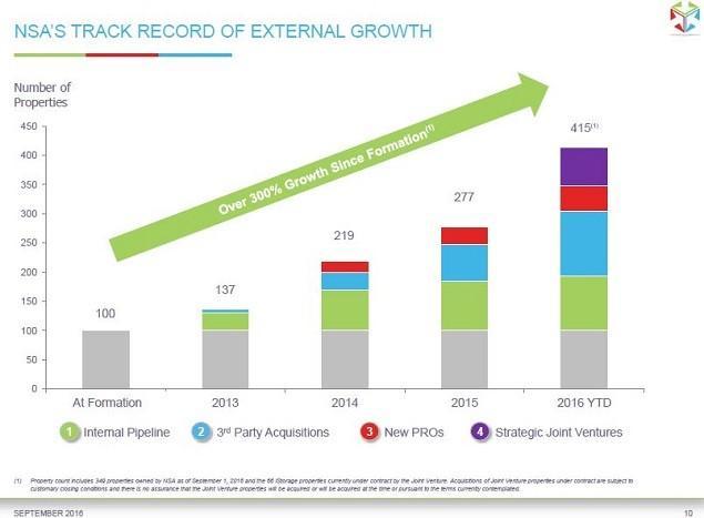 NSA Growth