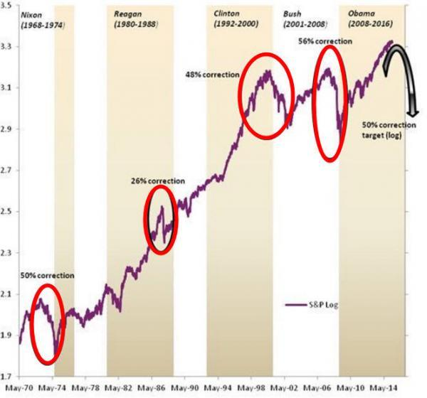 2-yearterms-spx_0