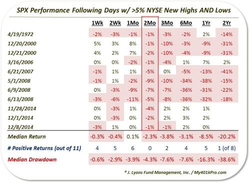 sp500-newhighs-low-lyons-performance-111416