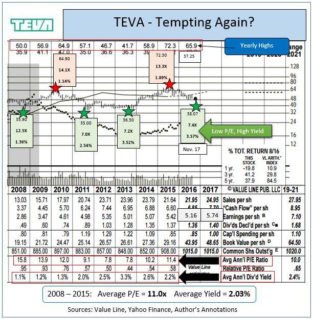 Teva Pharmaceutical (NYSE:TEVA) Receives 'Buy' Rating From Brokers At Deutsche Bank