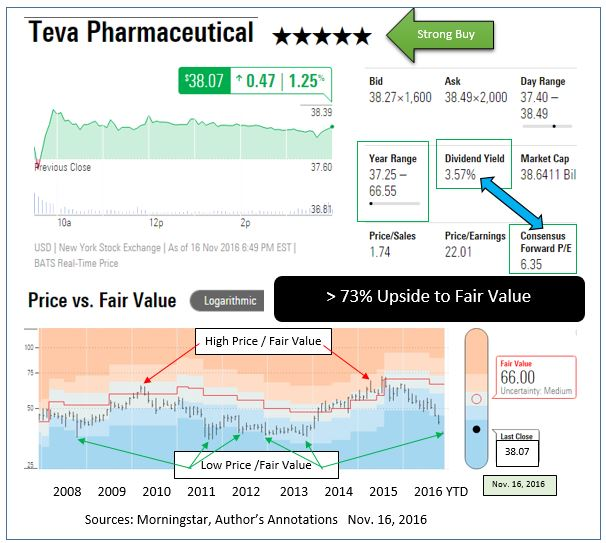 Teva Pharmaceutical Industries Ltd (TEVA) Shareholder Alert: Lawsuit alleges Misleading Statements