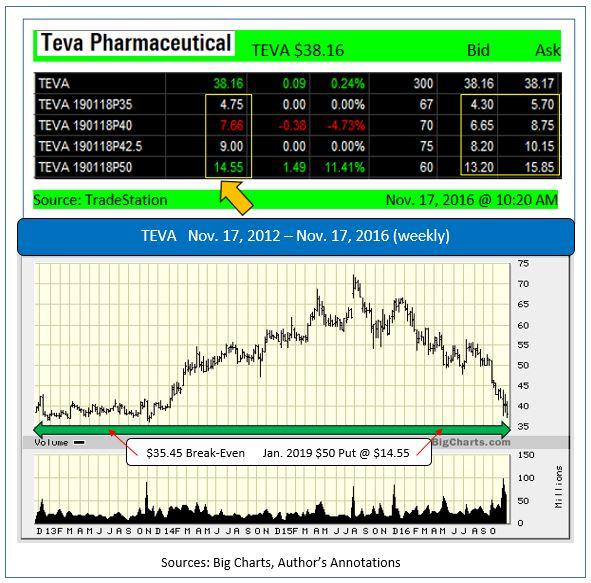 Teva Pharmaceutical Industries Ltd (TEVA) Shareholder Alert: Lawsuit alleges Misleading Statements