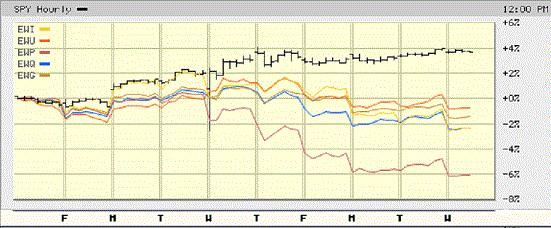 EU Stocks vs SP500 Post Election.gif