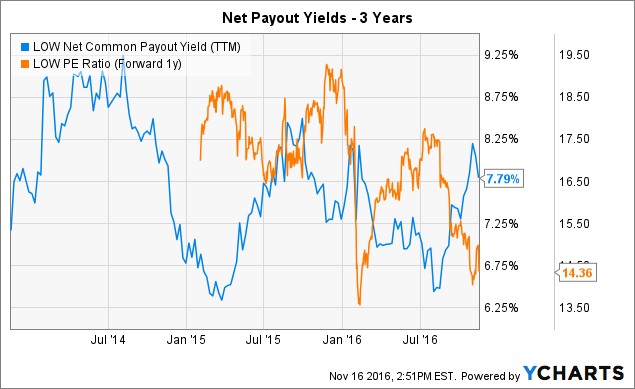 LOW Net Common Payout Yield (<a href=