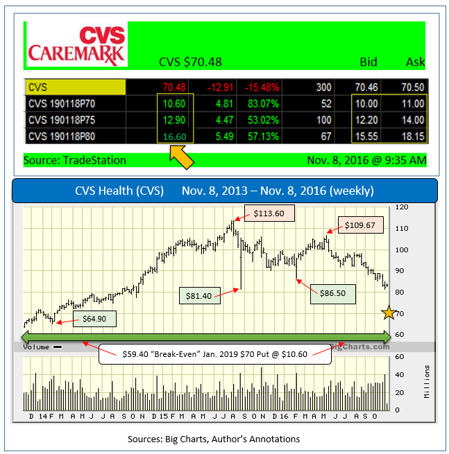 Calvert Investment Management Lowers stake in CVS Health Corp (CVS)
