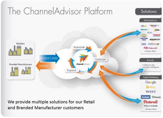 ChannelAdvisor Platform