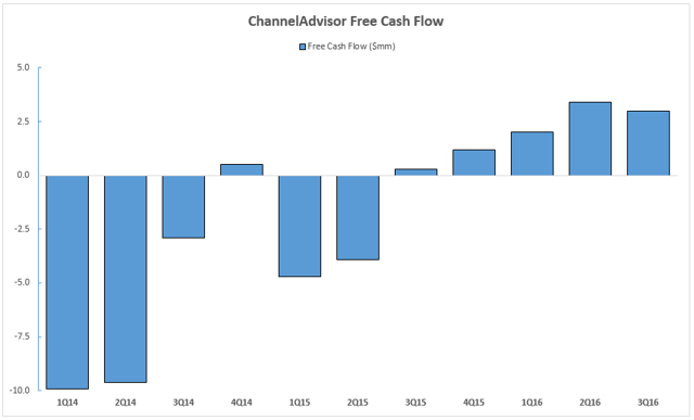 ECOM Free Cash Flow Chart