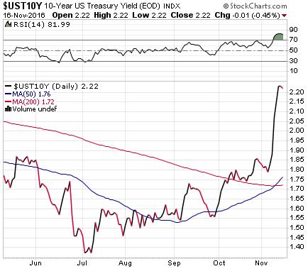 us-treasury-10-yr-yield-2016-11-16