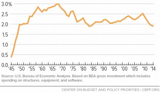 figure-2-infrastructure-spending