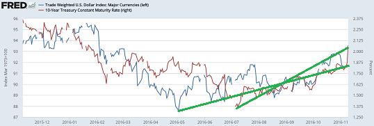 figure-4-interest-rates