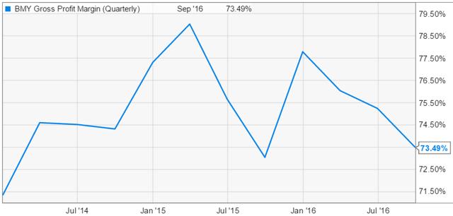 BMY Gross margin