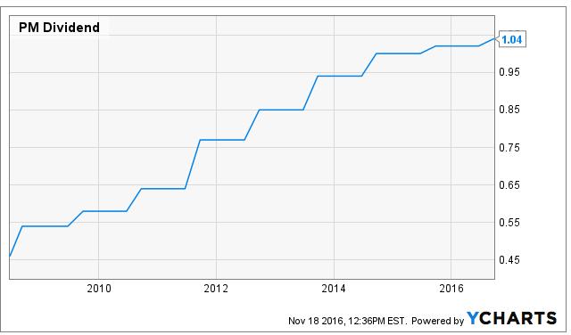 Macquarie Group Ltd. Has $64348000 Position in Philip Morris International Inc. (PM)