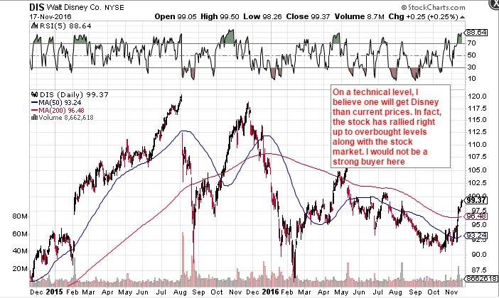 Walt Disney's stock surges after Deutsche Bank turns bullish