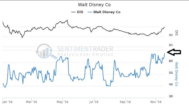 Roundview Capital buys $6196769 stake in Walt Disney Co (DIS)
