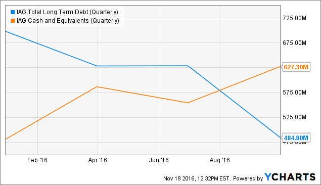 IAG Total Long Term Debt (Quarterly) Chart