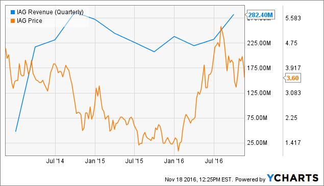 IAG Revenue (Quarterly) Chart