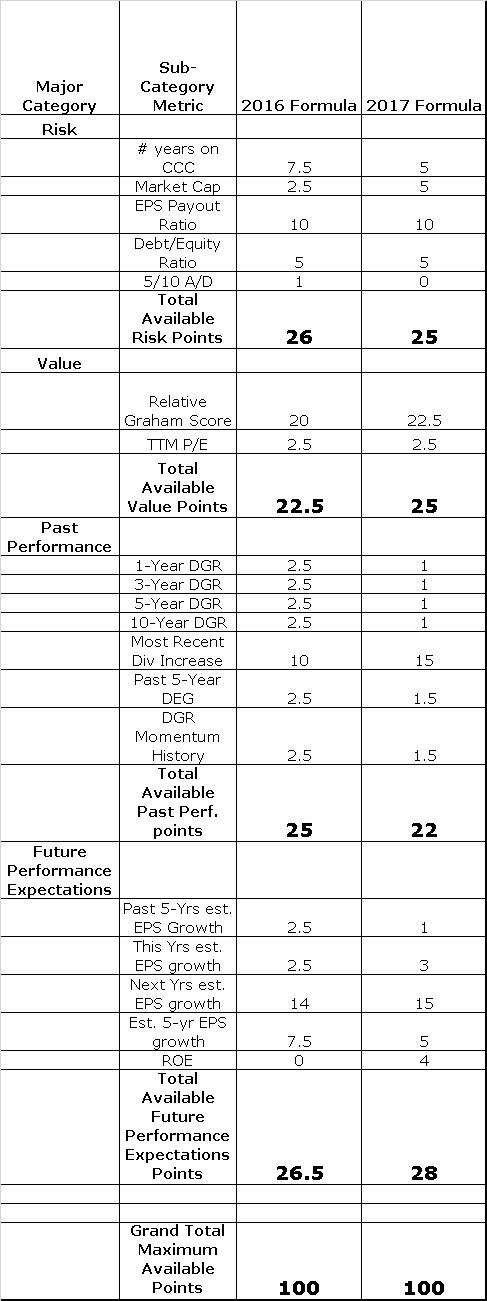 2017 vs 2016 DSSS formula