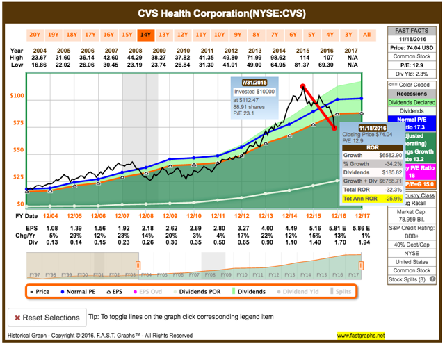 CVS was overpriced and looks undervalued now