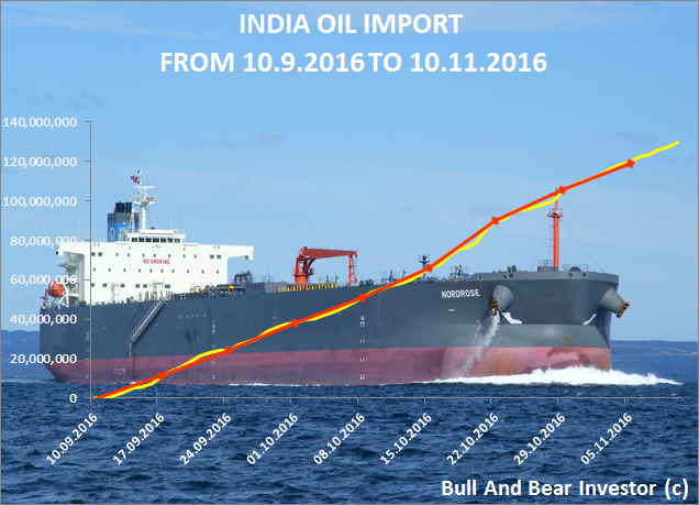 India oil import in September and October 2016