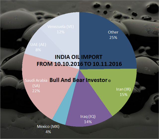 India oil imports in October 2016 by country of origin pie chart