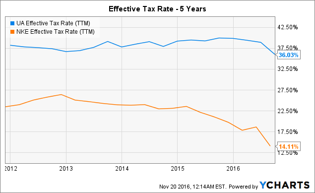 UA Effective Tax Rate (<a href=