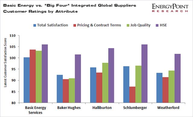 chart-attribute-ratings