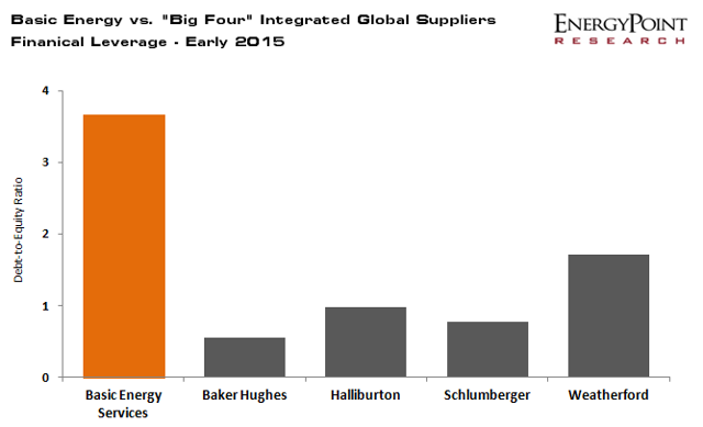 Oilfield Suppliers Debt to Equity