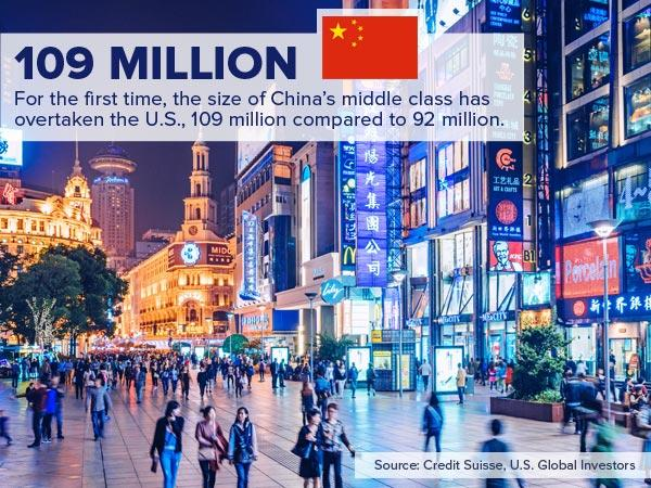 chinas middle class overtakes us