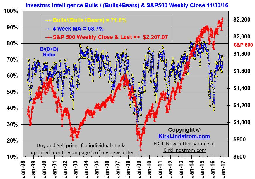 US Investor Sentiment, % Bullish Historical Data