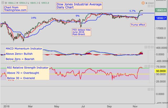 Dow Jones Chart Analysis