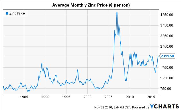 Zinc Trading Price
