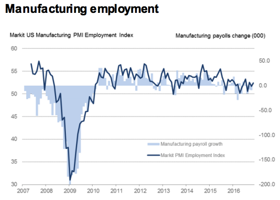 November 2016 US Markit manufacturing PMI flash 53.9 vs 53.4 exp