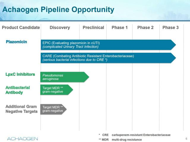 With Plazomicin PHIII data imminent and largely de-risked, investors can play the short-term catalyst as well as the long-term prospects of a cutting edge AMR pipeline