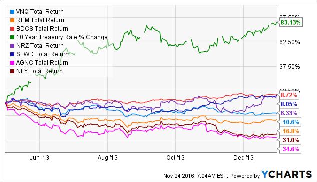 VNQ Total Return Price Chart