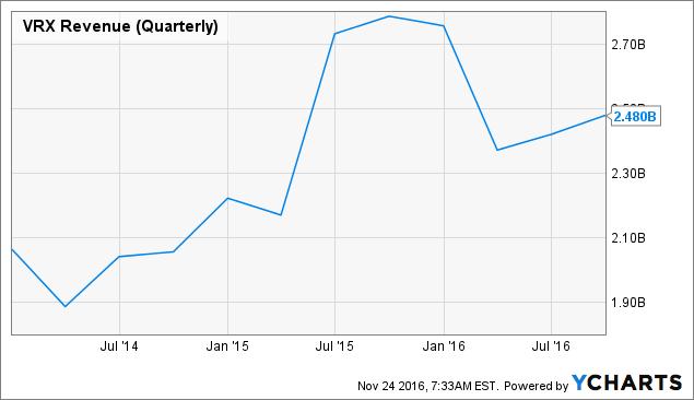 VRX Revenue (Quarterly) Chart