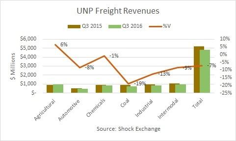 Union Pacific Corporation (NYSE:UNP) Analyst Estimates And Rating