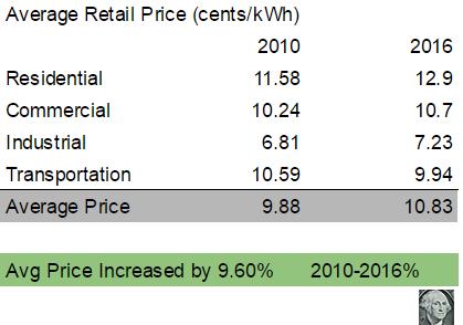 Average retail price 10 to 16