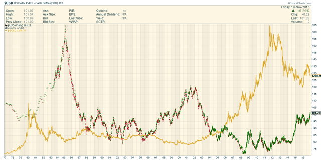 DXY/Gold