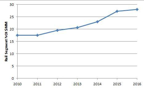 Rail Segment NOI by year