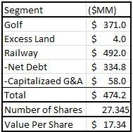 TWC sum of the parts valuation table