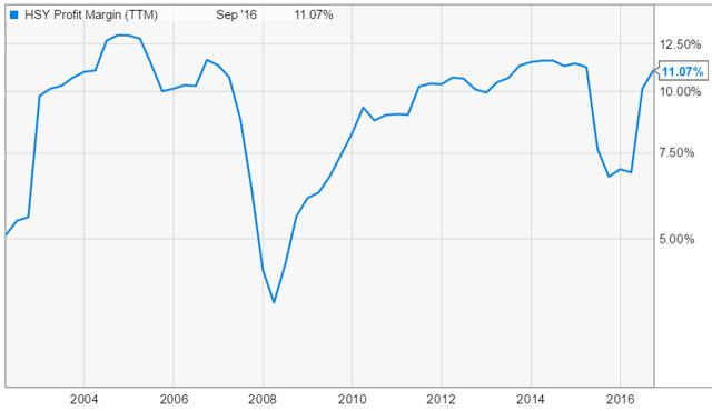 HSY net profit margin