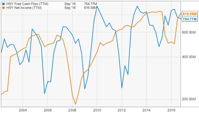 net income and free cash flow 15 years