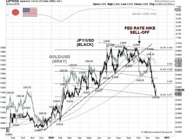 JPY/USD vs Gold Technical Chart