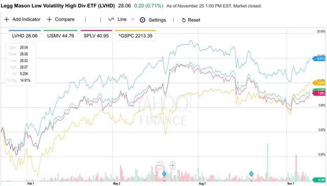 Low Volatility ETFs YTD performance